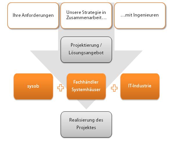Projektierung - Ablauf
