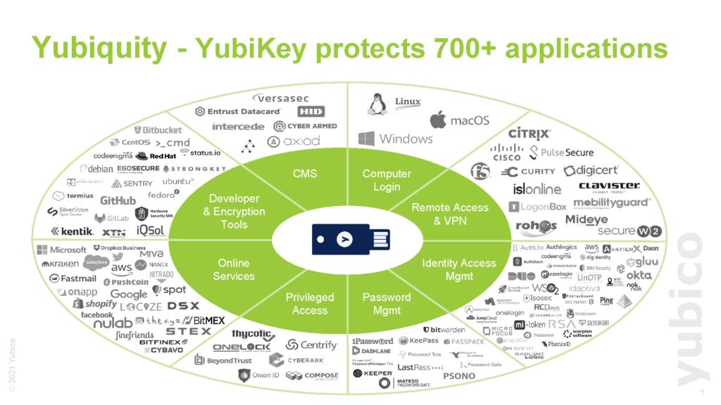 Works with Yubikey