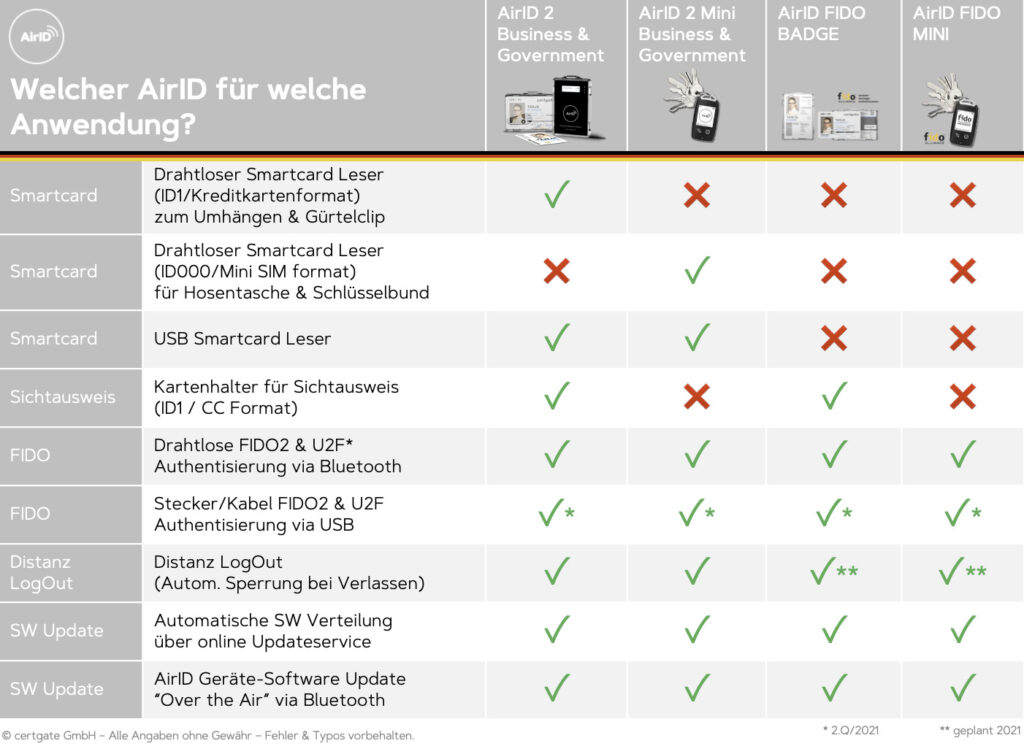 Welcher AirID für welche Anwendung