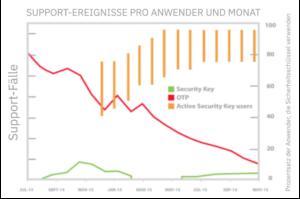 Supportvorälle pro Nutzer pro Monat - YubiKey