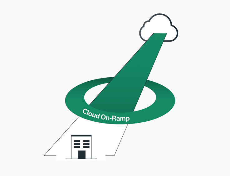 Cato Cloud- und Mobility Solutions
